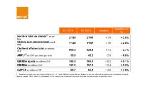 Orange a gagné 79'000 clients en six mois!