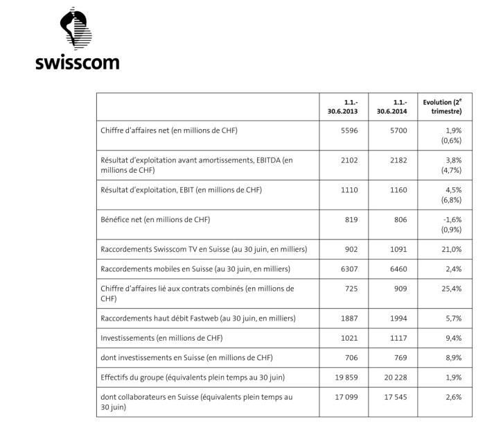 Swisscom a réalisé un premier semestre tellement fructueux qu'il annonce déjà un meilleur exercice 2014!