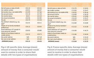 Une estimation de la valeur des données en France et Grande-Bretagne.