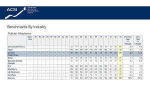 Samsung devant Apple, selon le dernier classement de l'ACSI.