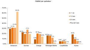 La fidélité par opérateur, selon des données de bonus.ch.