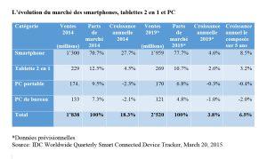 Smartphones, tablettes 2 en 1 et PC: les prévisions d'IDC pour 2019.