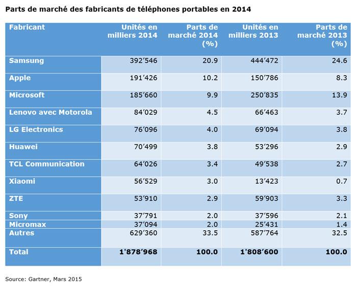 Les parts de marché des fabricants de téléphones portables en 2014.