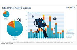 Le phishing explose en Suisse, selon Switch.