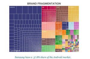 Le marché des appareils Android, sous l'angle des constructeurs.