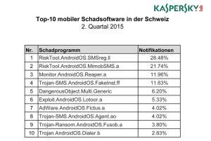 Les dix malwares les plus fréquents en Suisse sur smartphones.