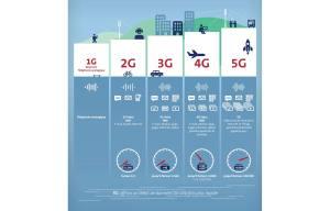 Mobile: de la 1G à la 5G... Une infographique déjà dépassée...