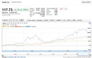 L'action d'Apple par rapport au DowJones et au Nasdaq.