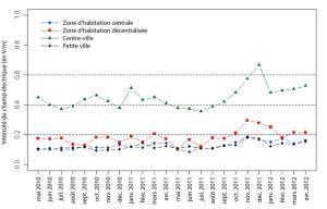 Intensité moyenne du champ électrique du rayonnement émis par des stations de base de téléphonie mobile (région de Bâle).