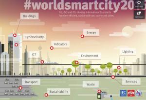 Des villes plus intelligentes, tournées vers l'avenir.
