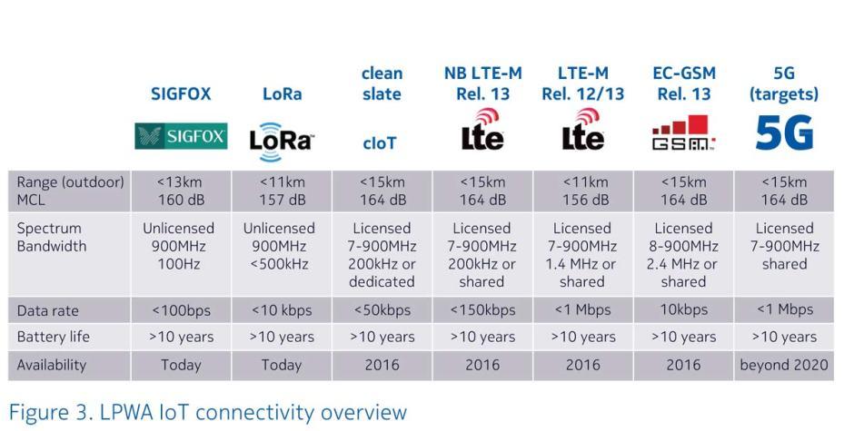 Internet des objets: les technologies, selon Nokia.
