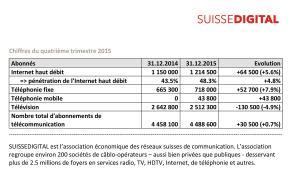 Téléréseaux: les chiffres 2015 de Suissedigital.