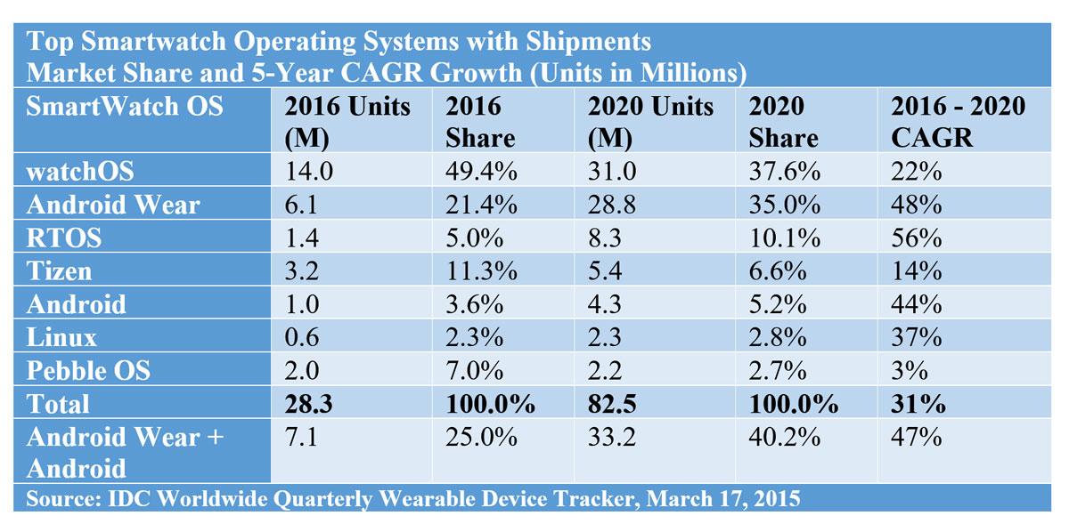 Les montres connectées devraient encore gagner du terrain d'ici 2020!