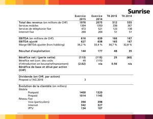 Les résultats de Sunrise en 2015.