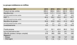 Forte progression de Mobilezone en 2015.