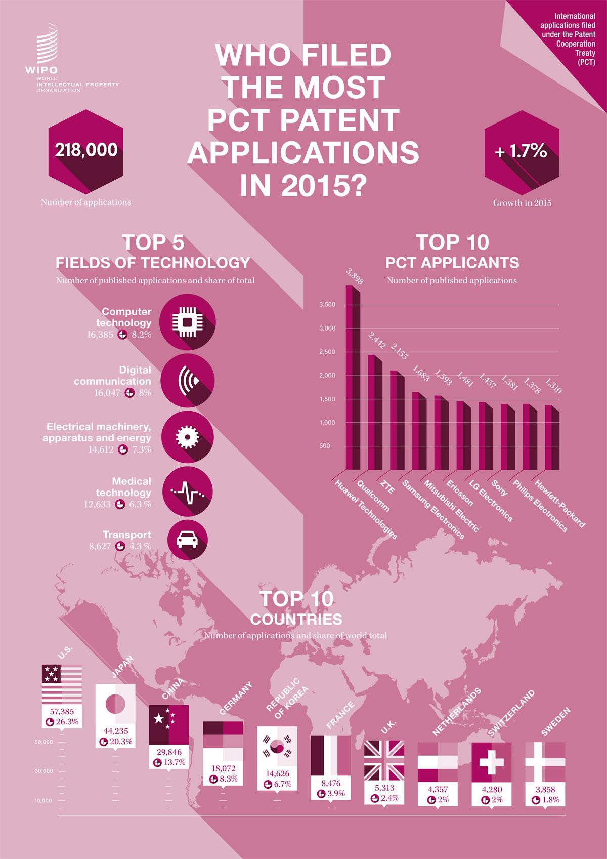 Les demandes internationales de brevets en 2015, selon l'OMPI (PCT).