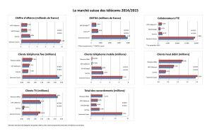 Infographie: Swisscom l'empereur absolu des télécoms helvétiques