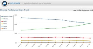 Google Chrome double Microsoft Explorer, selon NetMarketShare.