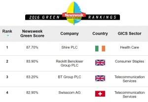 Swisscom serait la 4e entreprise la plus verte au monde, selon un classement de Newsweek