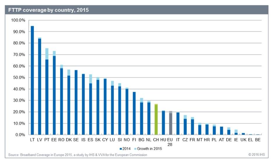 Fibre optique: la Suisse plutôt en retard, selon certaines comparaisons.