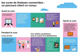 Orange France lance la cure connectée.