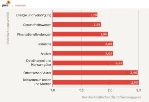«Numérique»: les consultants de PWC passent à la moulinette les PME suisses