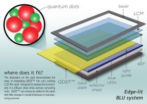 Le Quantum Dot par Nanosys.