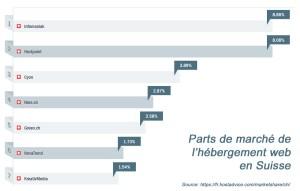 Internet: le marché de l'hébergement web en Suisse
