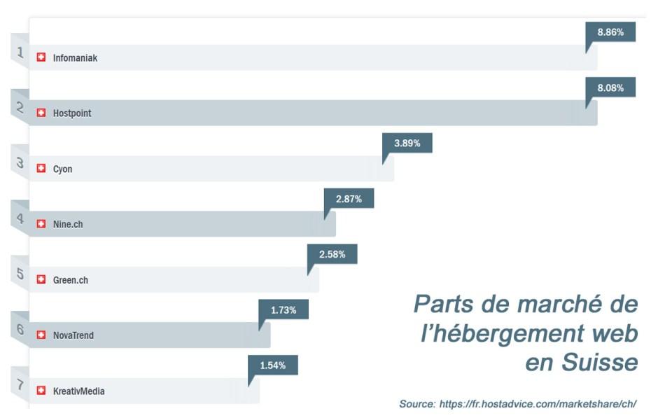 Internet: le marché de l'hébergement web en Suisse.