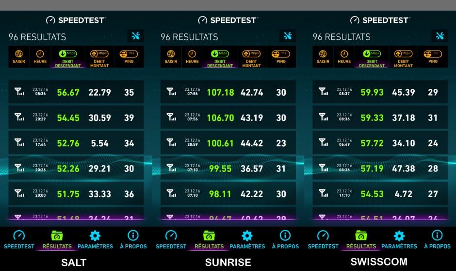 Test réseau: les meilleurs résultats de Salt, Sunrise et Swisscom sur un total de 96 mesures.