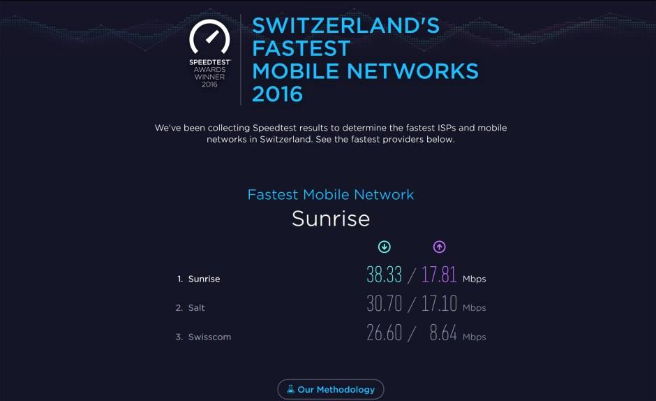 Sunrise proposerait en moyenne le réseau mobile le plus rapide de Suisse, selon Ookla.