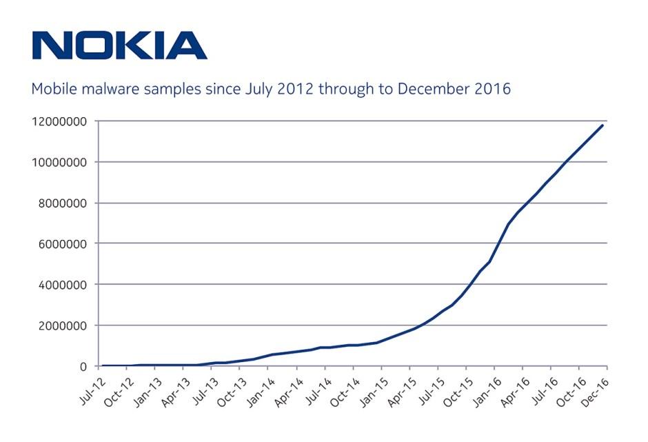 Le nombre de malwares ne cesse d'augmenter sur les smartphones, selon Nokia.