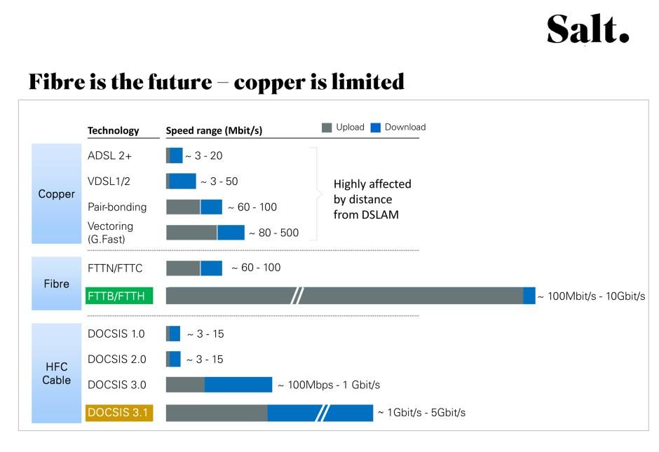 En prévision d'une offre sur le fixe, Salt souligne les limites actuelles du cuivre par rapport à la fibre optique. Un discours qui tranche avec celui de Swisscom.