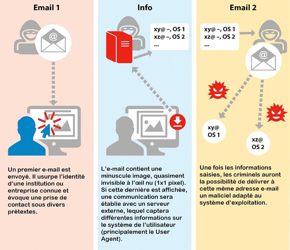 Des pirates cherchent à propager des maliciels chez les utilisateurs suisses de macOS, le système d'Apple