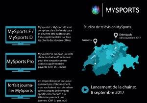 Les téléréseaux précisent les contours de MySports avant son lancement…