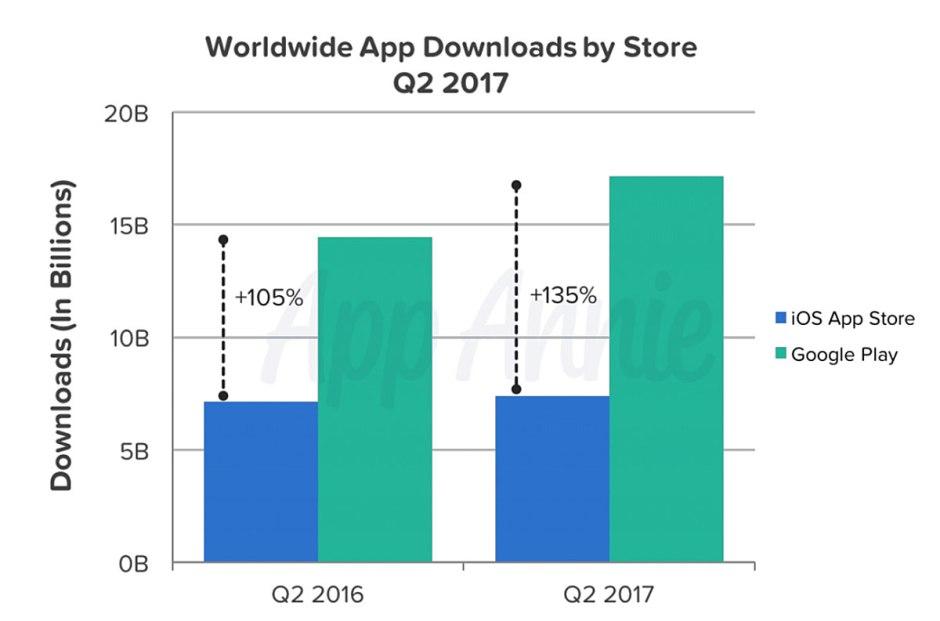 Téléchargements d'applications au niveau mondial au 2e trimestre 2017.