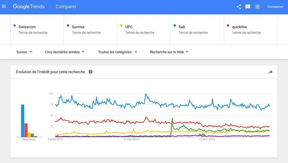Selon Google Trends, Swisscom reste clairement la marque numéro un, alors que Sunrise ne décolle pas.
