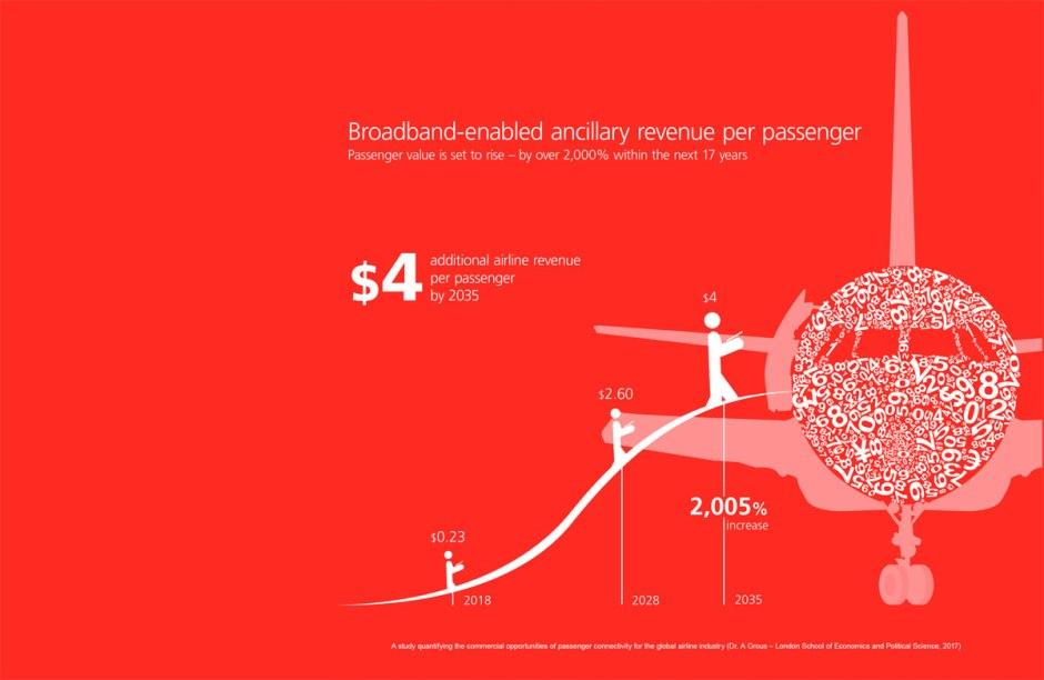 L'internet dans les avions pourrait devenir une affaire très lucrative.