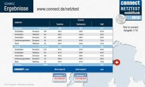Test des réseaux mobiles Connect 2018: and the winner is… Sunrise again! Salt outré…