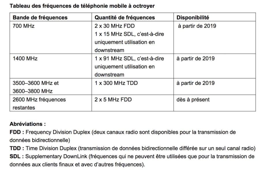 Fréquences de téléphonie mobile à octroyer en Suisse pour la téléphonie mobile, dont la 5G.