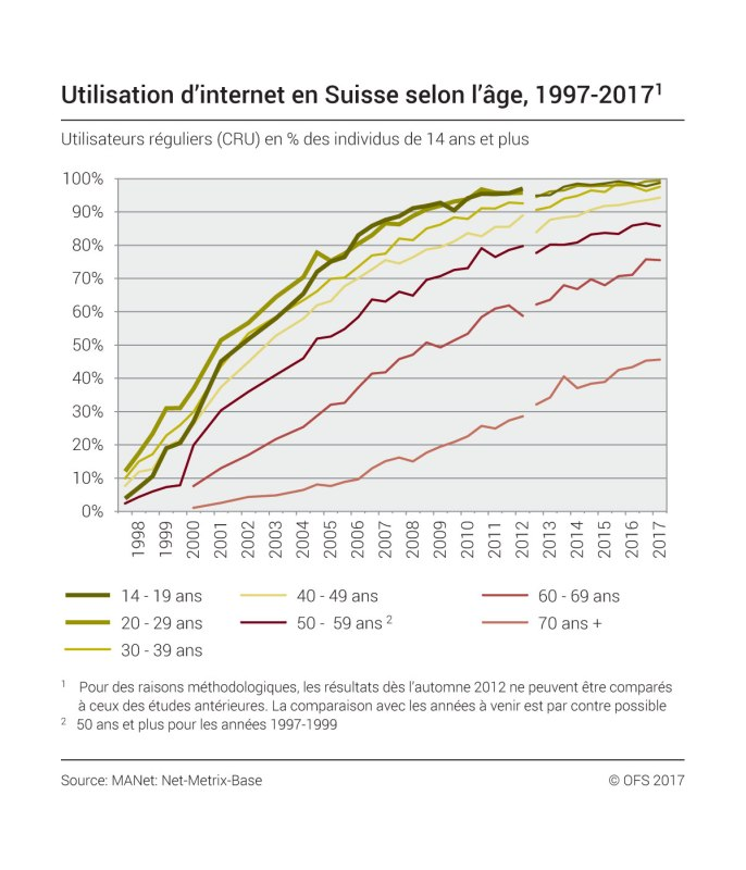 Utilisation d'internet en Suisse selon l'âge. OFS.