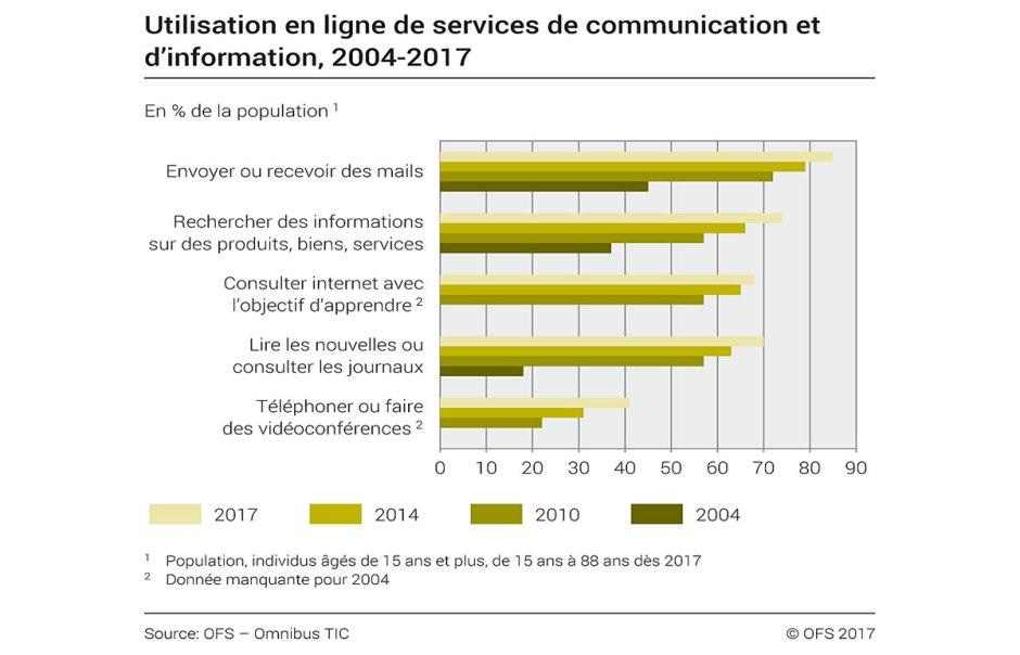 Utilisation en ligne de services de communication et d'information. OFS.