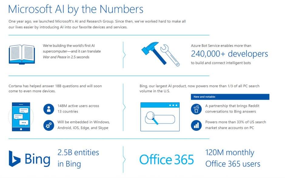 Microsoft propose de l'AI au quotidien...