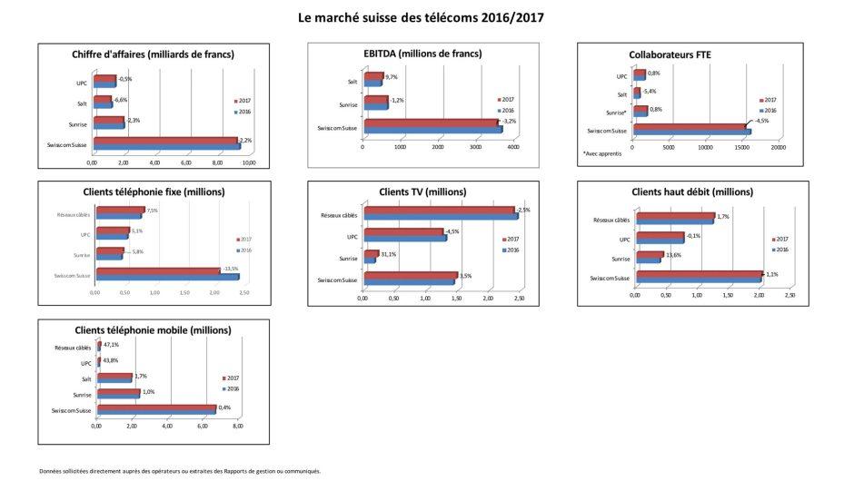 Swisscom domine toujours largement tous les segments du marché suisse des télécoms.