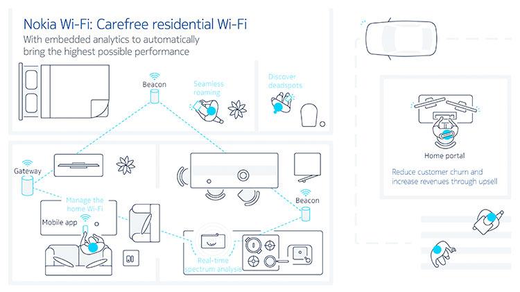 Nokia veut vous proposer un Wi-Fi sans faille.