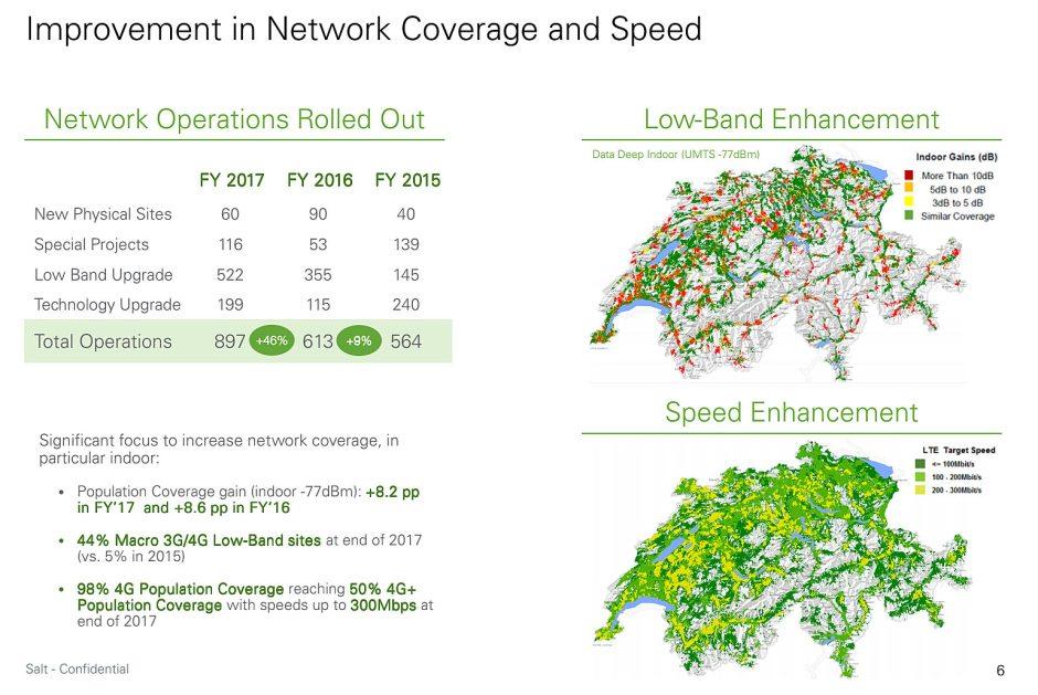 Salt continue de développer son réseau 4G, malgré des prix souvent plancher...