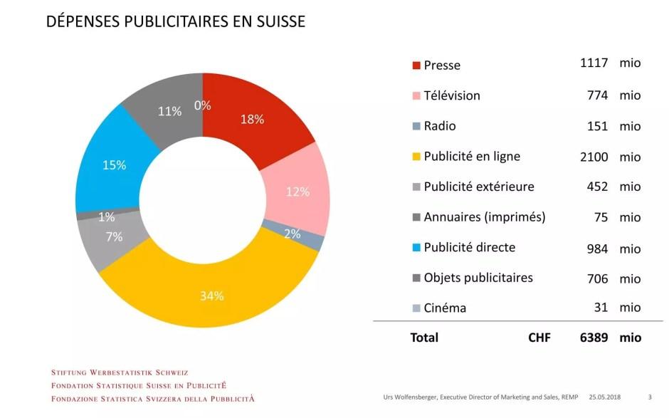 Le marché de la publicité en Suisse.