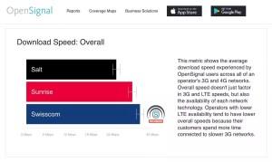 4G en Suisse: Swisscom le plus rapide, Sunrise le plus disponible…