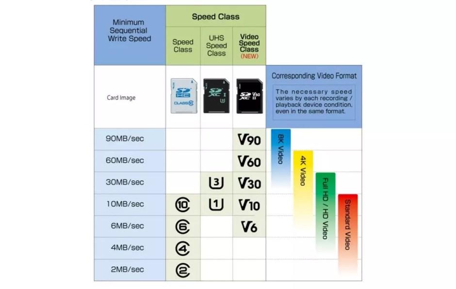 Les différents types de cartes mémoire SD.