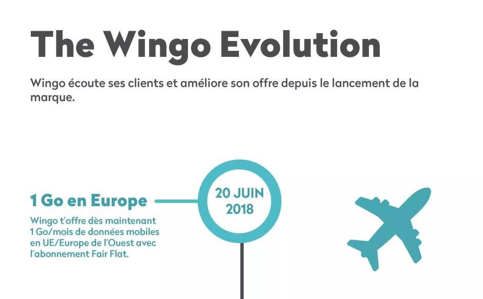 The Wingo Evolution: cliquez sur l'image pour voir l'infographie.